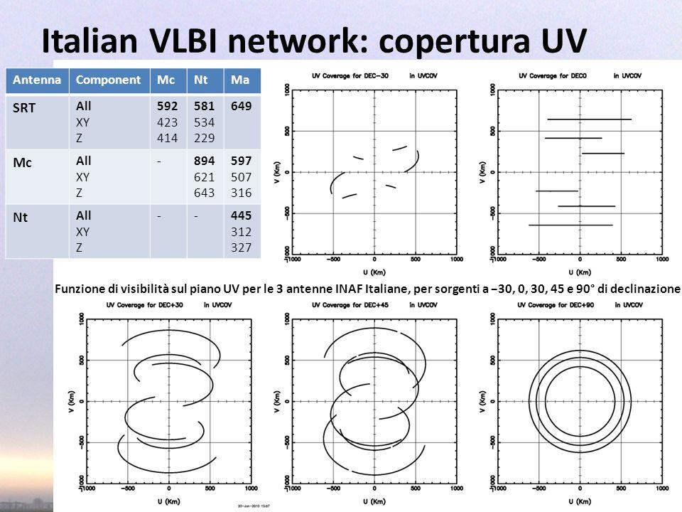 Italian VLBI network: copertura UV Mini Workshop Casper Backends - Medicina 8 April 2011 3 AntennaComponentMcNtMa SRT All XY Z 592 423 414 581 534 229