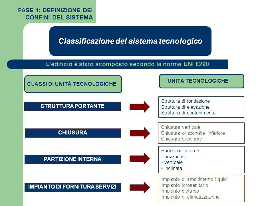 CLASSI DI UNITÀ TECNOLOGICHE Classificazione del sistema tecnologico STRUTTURA PORTANTE CHIUSURA PARTIZIONE INTERNA IMPIANTO DI FORNITURA SERVIZI Stru