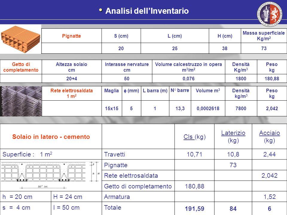 Solaio in latero - cementoCls (kg) Laterizio (kg) Acciaio (kg) Superficie : 1 m 2 Travetti10,7110,82,44 Pignatte73 Rete elettrosaldata2,042 Getto di c