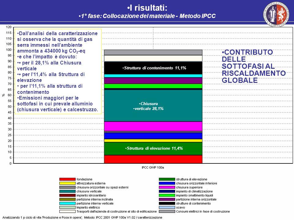 I risultati: 1° fase: Collocazione del materiale - Metodo IPCC CONTRIBUTO DELLE SOTTOFASI AL RISCALDAMENTO GLOBALE Chiusura verticale 29,9% Chiusura v