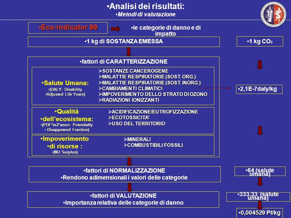 1 kg di SOSTANZA EMESSA fattori di NORMALIZZAZIONE Rendono adimensionali i valori delle categorie fattori di VALUTAZIONE Importanza relativa delle cat