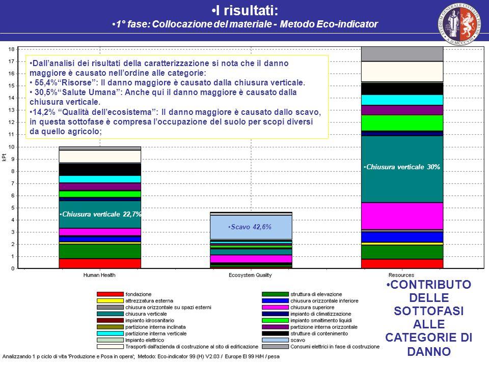I risultati: 1° fase: Collocazione del materiale - Metodo Eco-indicator Dallanalisi dei risultati della caratterizzazione si nota che il danno maggior