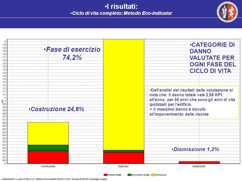 I risultati: Ciclo di vita completo: Metodo Eco-indicator CATEGORIE DI DANNO VALUTATE PER OGNI FASE DEL CICLO DI VITA Fase di esercizio 74,2% Dallanal