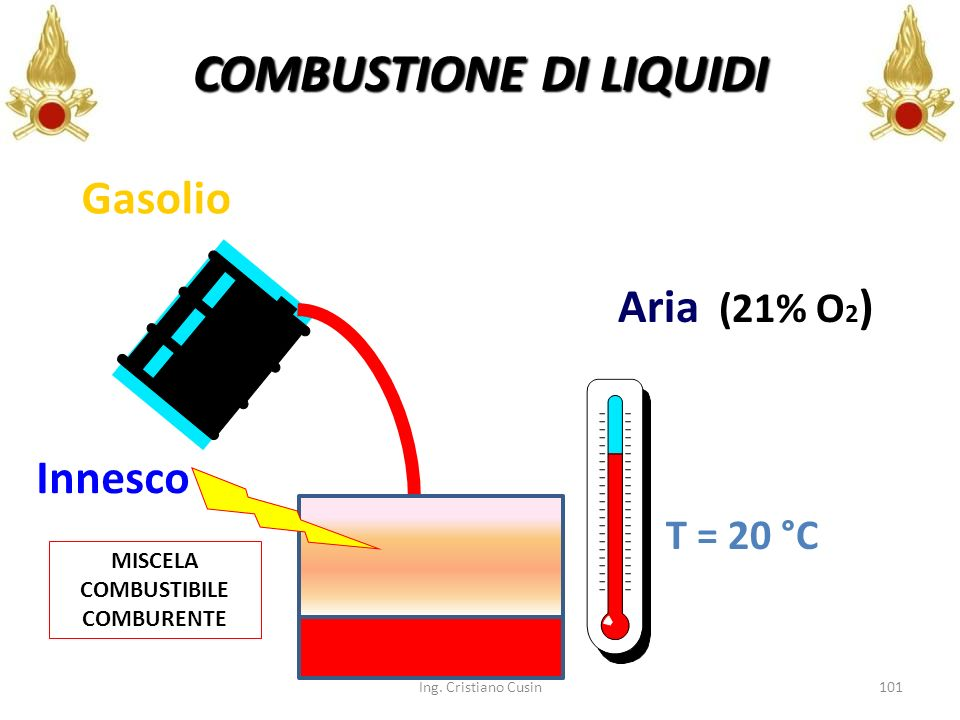 101 Gasolio Aria (21% O 2 ) T = 20 °C Innesco Ing. Cristiano Cusin COMBUSTIONE DI LIQUIDI MISCELA COMBUSTIBILE COMBURENTE
