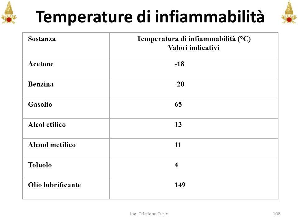 106 SostanzaTemperatura di infiammabilità (°C) Valori indicativi Acetone-18 Benzina-20 Gasolio65 Alcol etilico13 Alcool metilico11 Toluolo4 Olio lubri