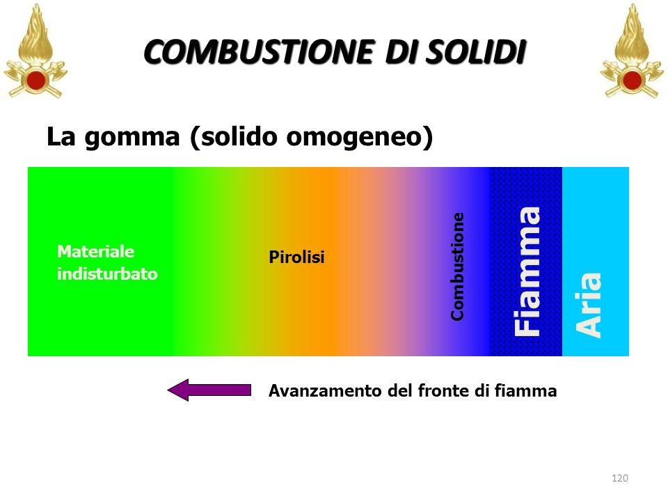 120 La gomma (solido omogeneo) Pirolisi Combustione Materiale indisturbato Fiamma Avanzamento del fronte di fiamma Aria COMBUSTIONE DI SOLIDI