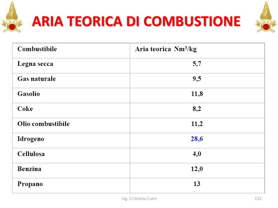 132 CombustibileAria teorica Nm 3 /kg Legna secca5,7 Gas naturale9,5 Gasolio11,8 Coke8,2 Olio combustibile11,2 Idrogeno28,6 Cellulosa4,0 Benzina12,0 P
