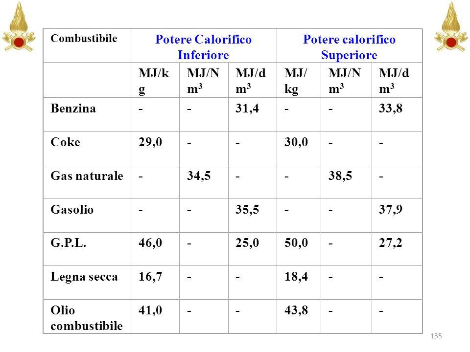 135 Combustibile Potere Calorifico Inferiore Potere calorifico Superiore MJ/k g MJ/N m 3 MJ/d m 3 MJ/ kg MJ/N m 3 MJ/d m 3 Benzina--31,4--33,8 Coke29,