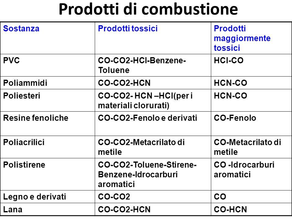 147 SostanzaProdotti tossiciProdotti maggiormente tossici PVCCO-CO2-HCl-Benzene- Toluene HCl-CO PoliammidiCO-CO2-HCNHCN-CO PoliesteriCO-CO2- HCN –HCl(