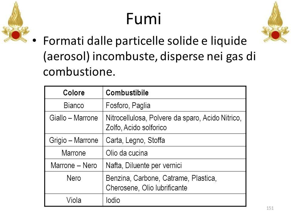 Fumi Formati dalle particelle solide e liquide (aerosol) incombuste, disperse nei gas di combustione. ColoreCombustibile BiancoFosforo, Paglia Giallo