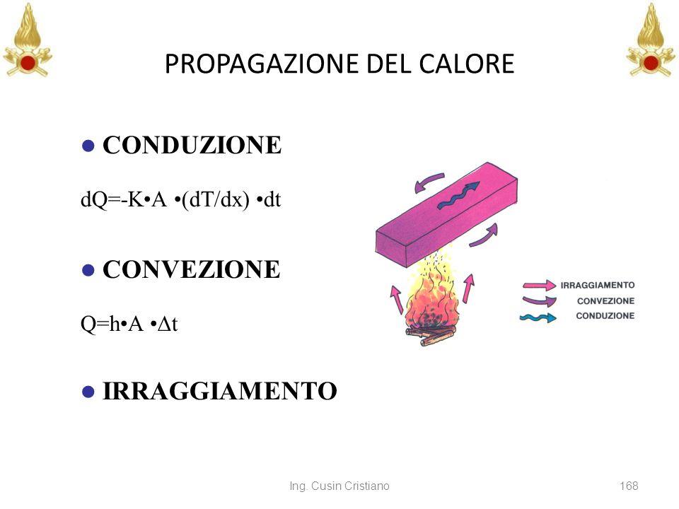 Ing. Cusin Cristiano168 PROPAGAZIONE DEL CALORE CONDUZIONE CONVEZIONE IRRAGGIAMENTO dQ=-KA (dT/dx) dt Q=hA t
