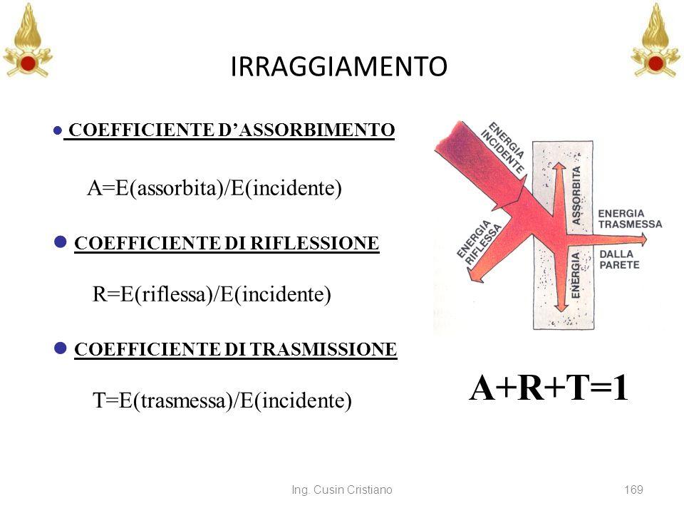Ing. Cusin Cristiano169 IRRAGGIAMENTO COEFFICIENTE DASSORBIMENTO A=E(assorbita)/E(incidente) COEFFICIENTE DI RIFLESSIONE R=E(riflessa)/E(incidente) CO