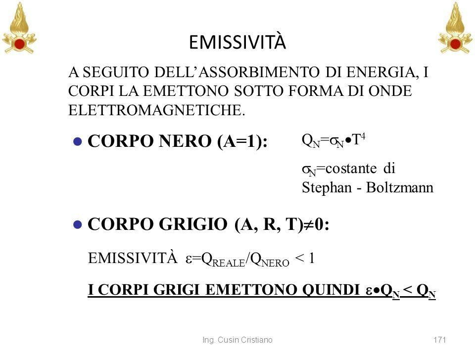 Ing. Cusin Cristiano171 EMISSIVITÀ CORPO NERO (A=1): A SEGUITO DELLASSORBIMENTO DI ENERGIA, I CORPI LA EMETTONO SOTTO FORMA DI ONDE ELETTROMAGNETICHE.