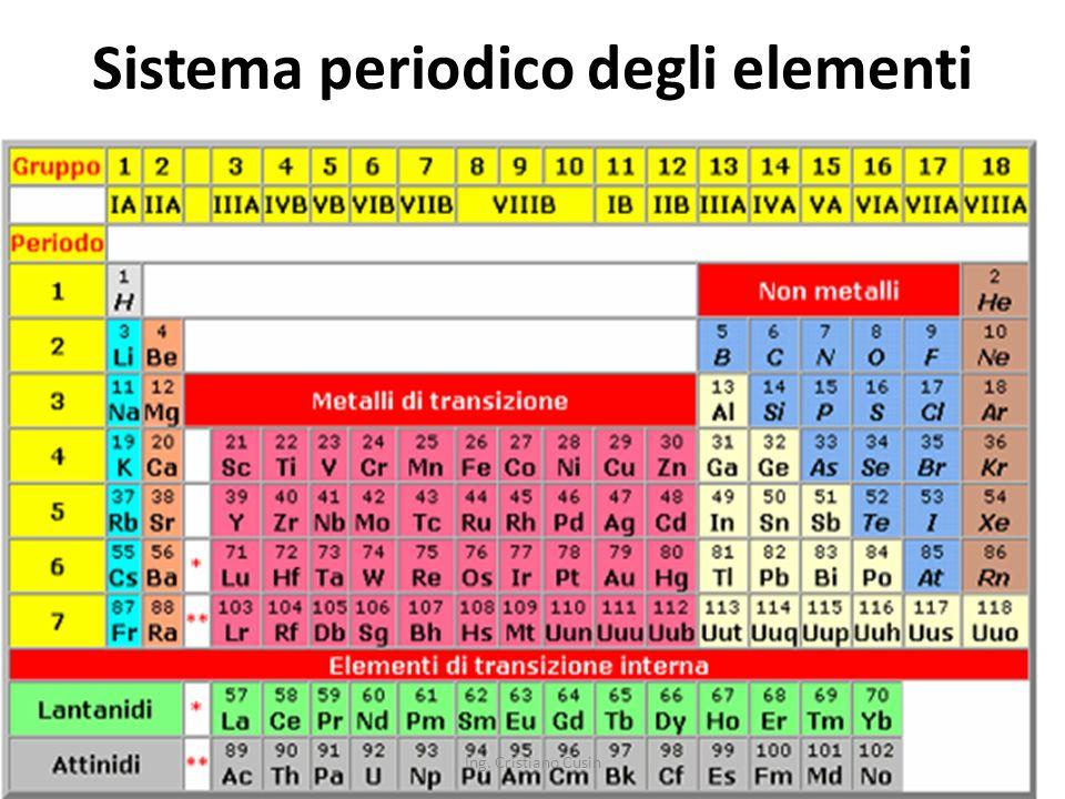 19 Sistema periodico degli elementi Ing. Cristiano Cusin