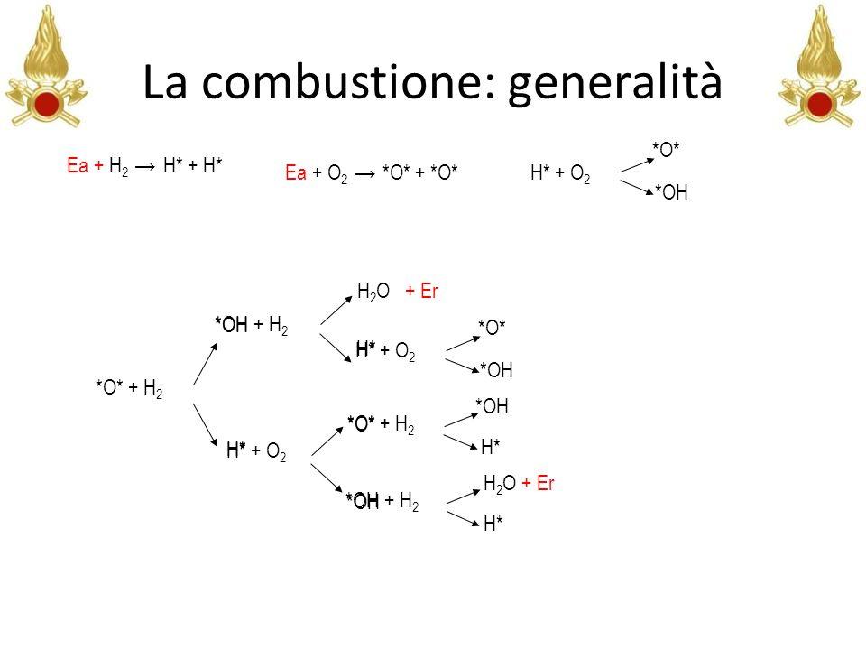 La combustione: generalità *OH + H 2 H* H 2 O + Er *O* + H 2 H* *OH *O* *OH H* + O 2 *O* *OH H* + O 2 *OH + H 2 H* H 2 O + Er *O* + H 2 H* *OH *O* *OH