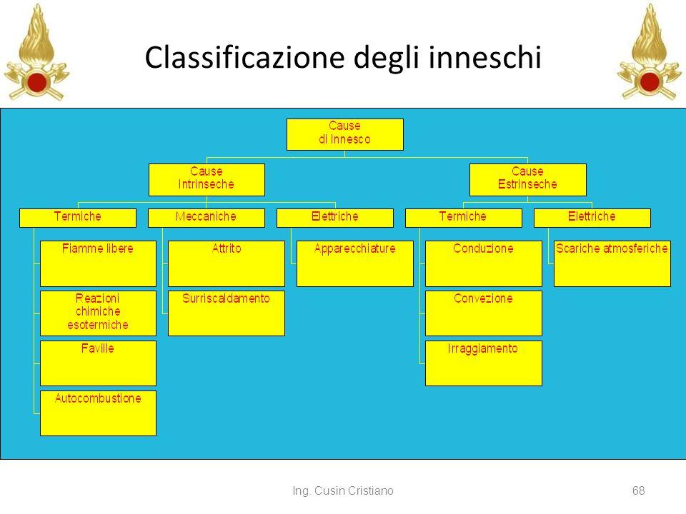 Ing. Cusin Cristiano68 Classificazione degli inneschi