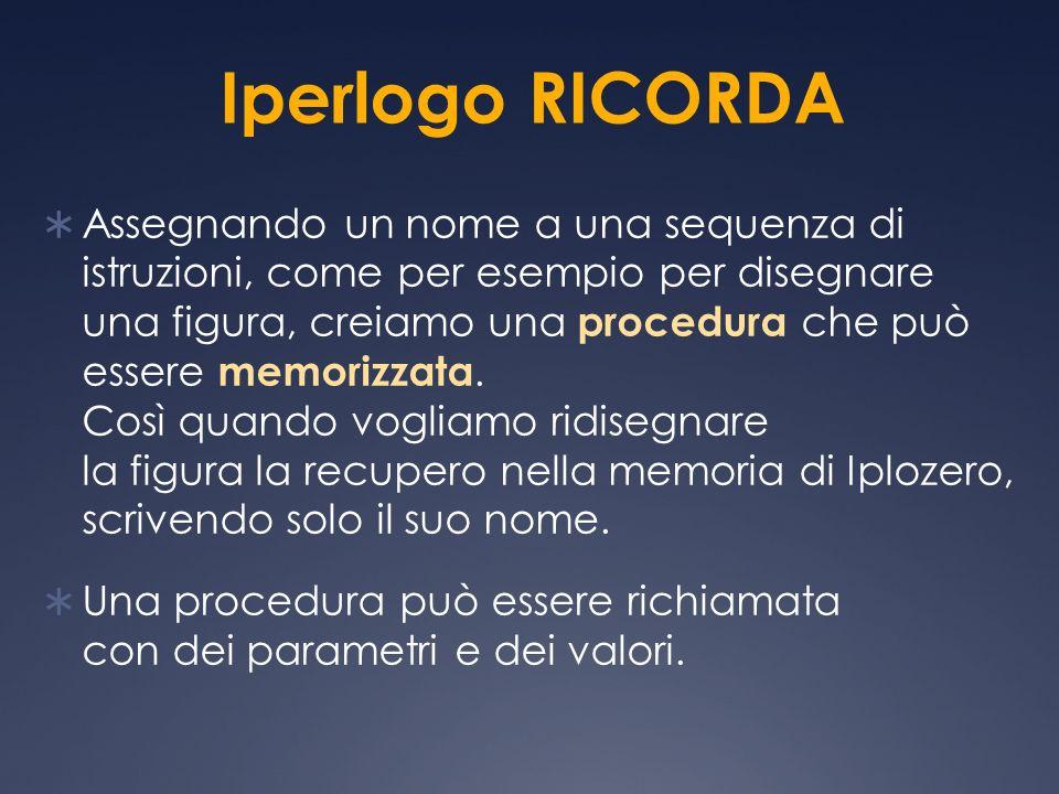 Iperlogo RICORDA Assegnando un nome a una sequenza di istruzioni, come per esempio per disegnare una figura, creiamo una procedura che può essere memo