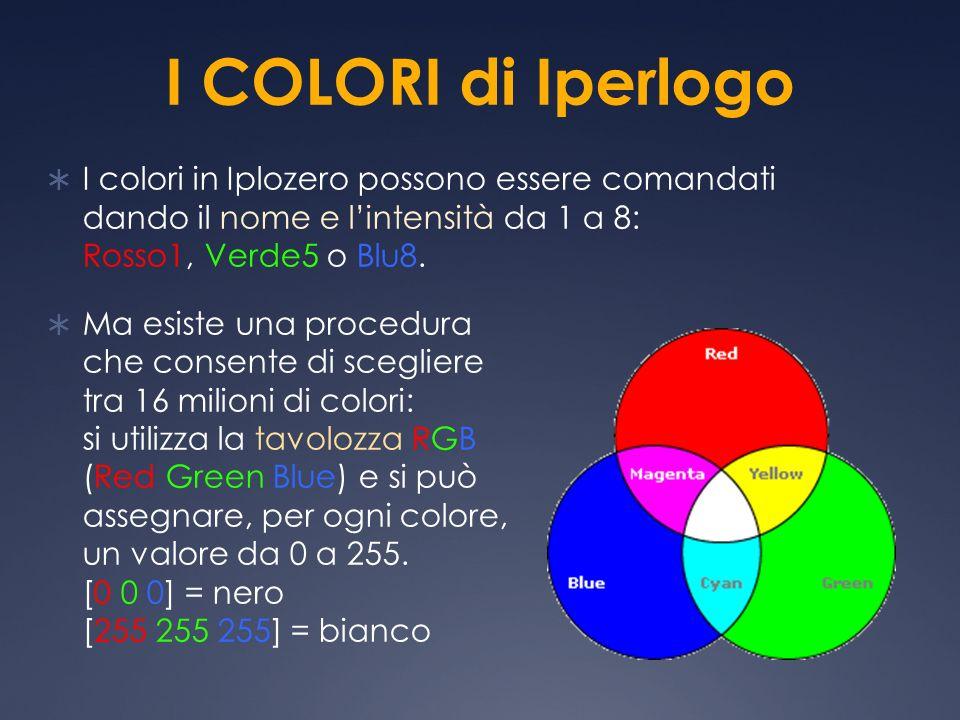 I COLORI di Iperlogo I colori in Iplozero possono essere comandati dando il nome e lintensità da 1 a 8: Rosso1, Verde5 o Blu8. Ma esiste una procedura