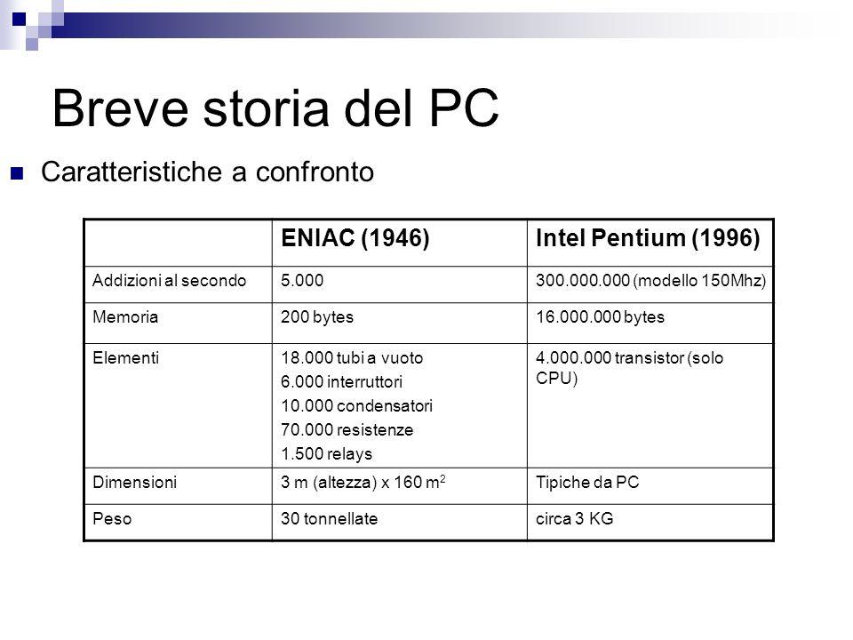 Breve storia del PC Caratteristiche a confronto ENIAC (1946)Intel Pentium (1996) Addizioni al secondo5.000300.000.000 (modello 150Mhz) Memoria200 byte