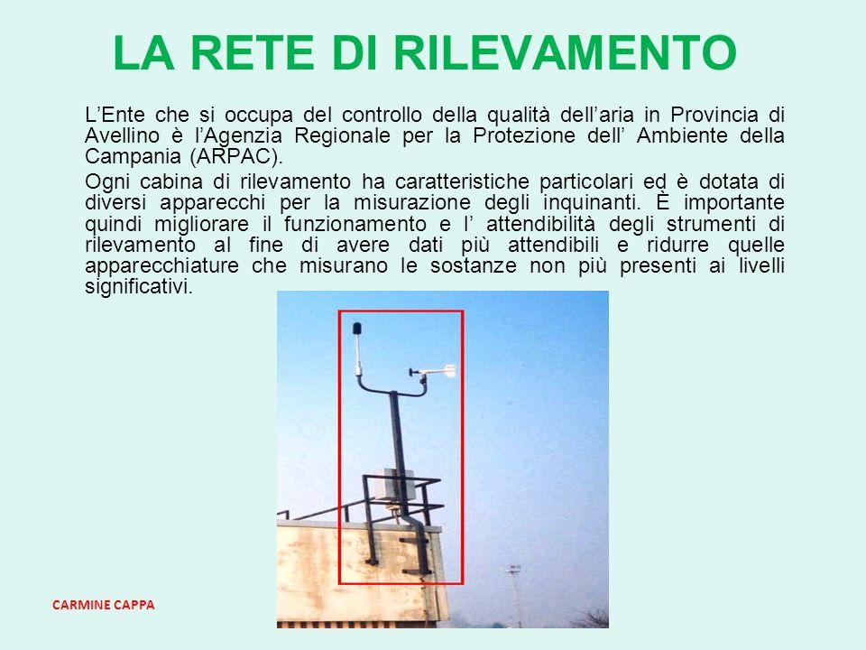 CARMINE CAPPA LA RETE DI RILEVAMENTO LEnte che si occupa del controllo della qualità dellaria in Provincia di Avellino è lAgenzia Regionale per la Protezione dell Ambiente della Campania (ARPAC).