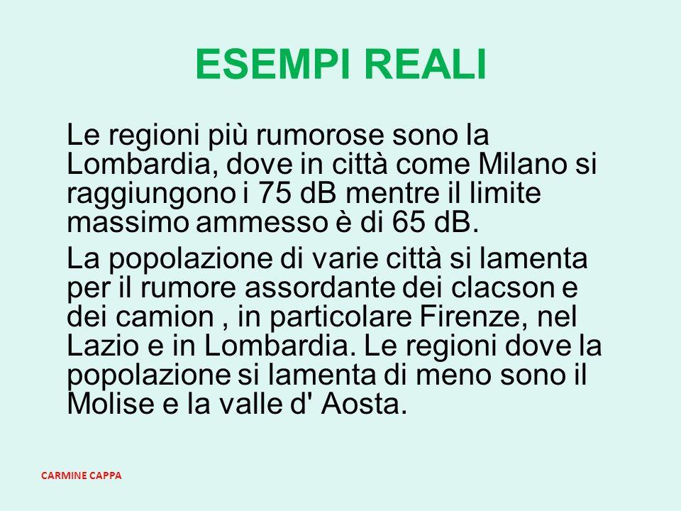 CARMINE CAPPA ESEMPI REALI Le regioni più rumorose sono la Lombardia, dove in città come Milano si raggiungono i 75 dB mentre il limite massimo ammesso è di 65 dB.
