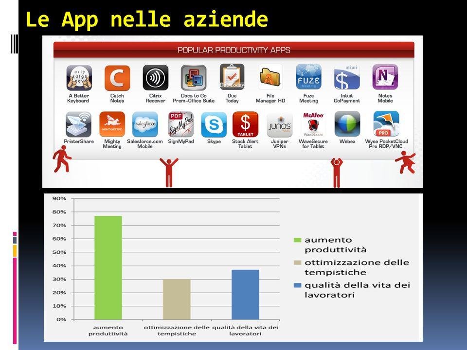 Le App nelle aziende