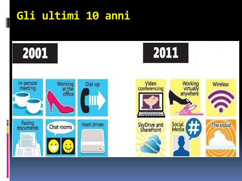 Gli ultimi 10 anni