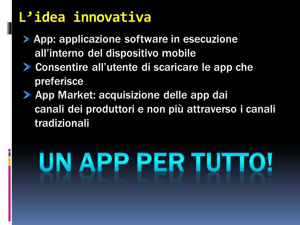 Lidea innovativa App: applicazione software in esecuzione allinterno del dispositivo mobile Consentire allutente di scaricare le app che preferisce App Market: acquisizione delle app dai canali dei produttori e non più attraverso i canali tradizionali