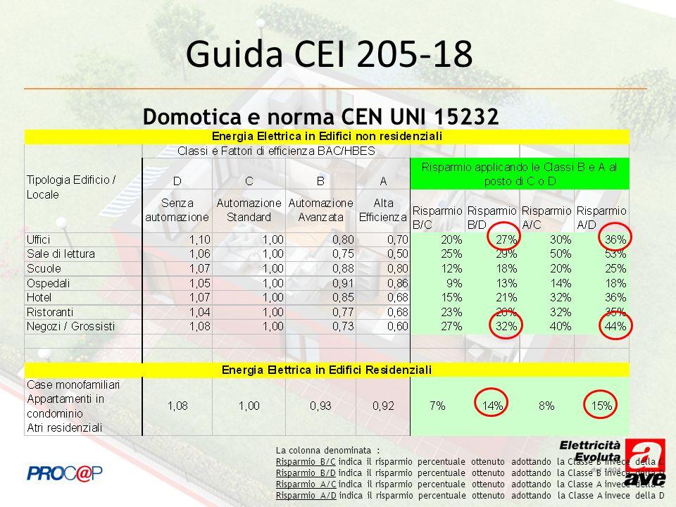 Domotica e norma CEN UNI 15232 La colonna denominata : Risparmio B/C indica il risparmio percentuale ottenuto adottando la Classe B invece della C Risparmio B/D indica il risparmio percentuale ottenuto adottando la Classe B invece della D Risparmio A/C indica il risparmio percentuale ottenuto adottando la Classe A invece della C Risparmio A/D indica il risparmio percentuale ottenuto adottando la Classe A invece della D Guida CEI 205-18