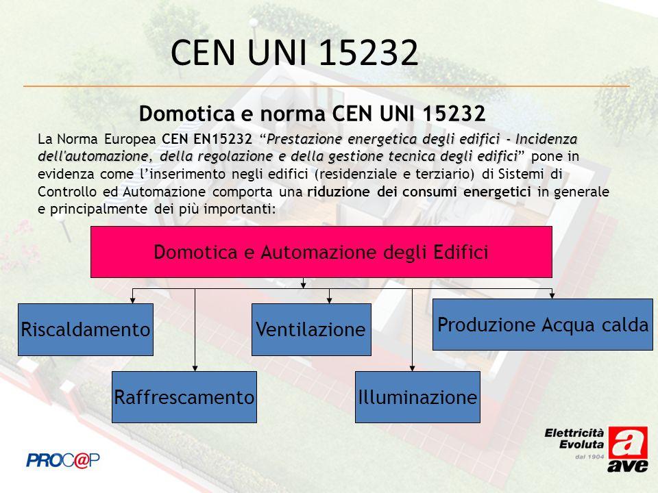 Norma CEN-EN 15232 e Guida CEI 205-18 La norma CEN EN 15232 sviluppata dal CEN/TC 247 è stata tradotta in italiano e pubblicata come Guida CEI 205-18 dal CT 205 Guida allimpiego dei sistemi di automazione degli impianti tecnici negli edifici.