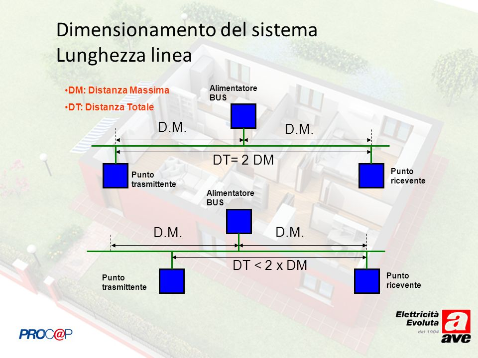 Dimensionamento del sistema Lunghezza linea Punto trasmittente Punto ricevente Alimentatore BUS D.M. DT= 2 DM DM: Distanza Massima DT: Distanza Totale