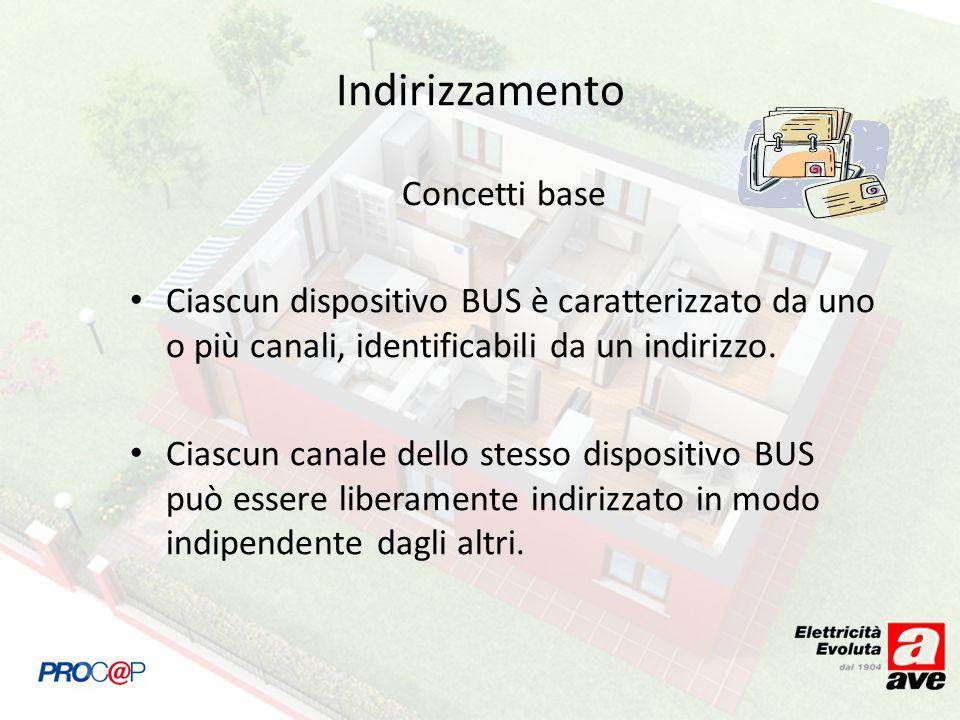 Indirizzamento Concetti base Ciascun dispositivo BUS è caratterizzato da uno o più canali, identificabili da un indirizzo.