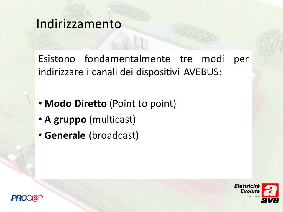 Indirizzamento Esistono fondamentalmente tre modi per indirizzare i canali dei dispositivi AVEBUS: Modo Diretto (Point to point) A gruppo (multicast) Generale (broadcast)