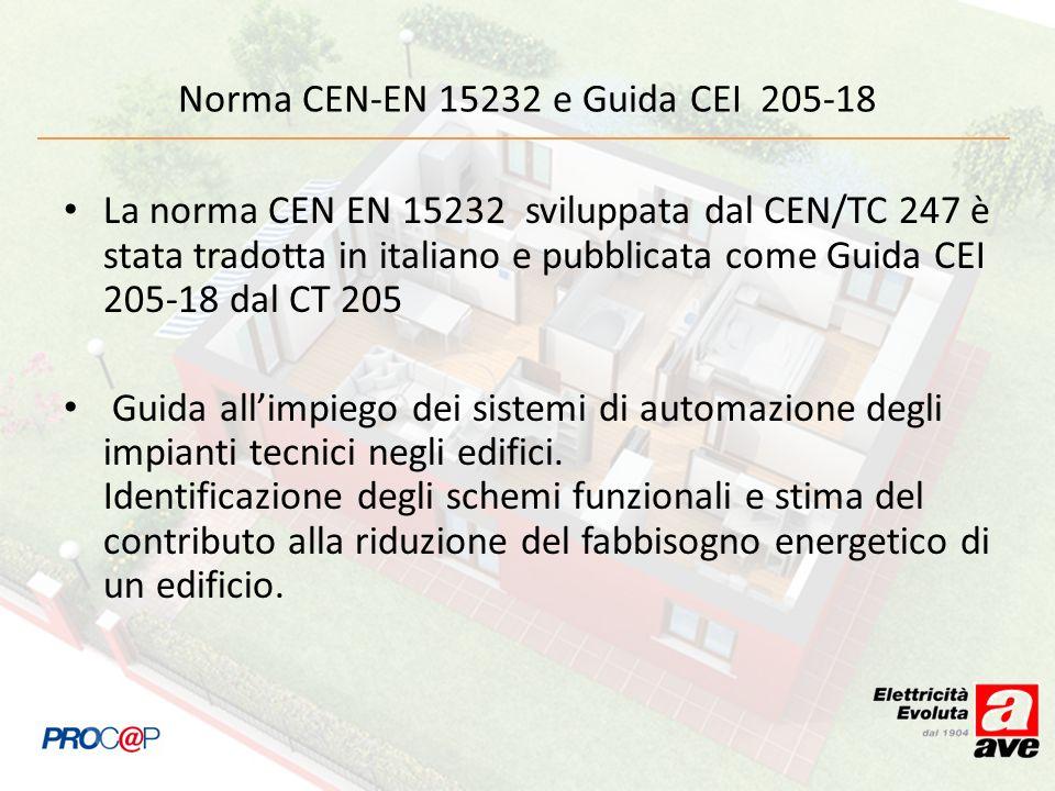 Norma CEN-EN 15232 e Guida CEI 205-18 La norma CEN EN 15232 sviluppata dal CEN/TC 247 è stata tradotta in italiano e pubblicata come Guida CEI 205-18