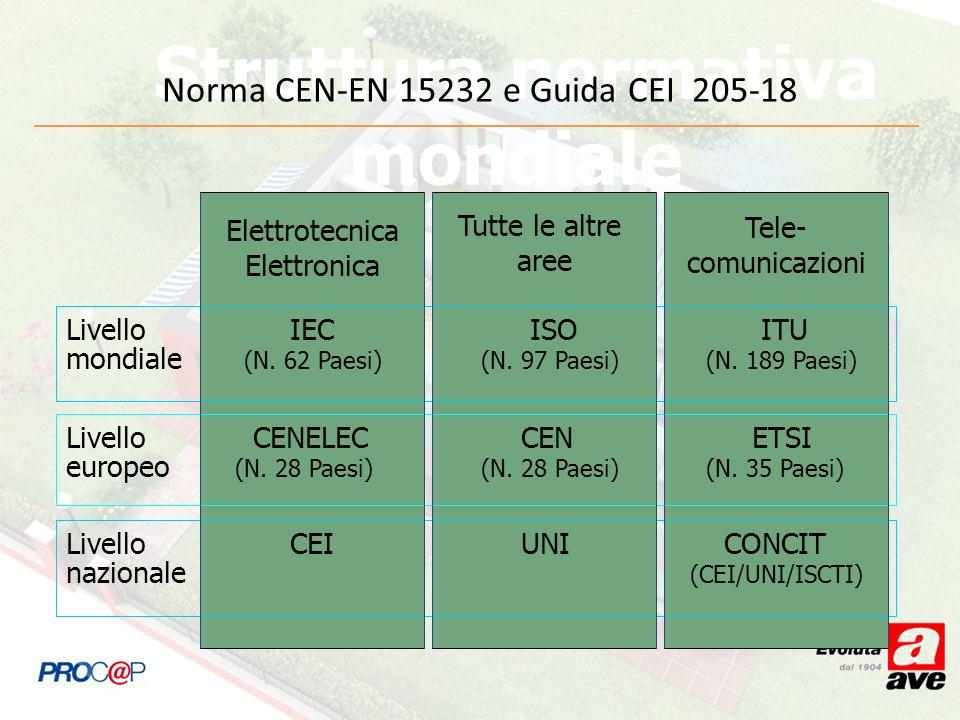 Tele- comunicazioni Struttura normativa mondiale Elettrotecnica Elettronica Tutte le altre aree Livello IEC ISO ITU mondiale (N. 62 Paesi) (N. 97 Paes