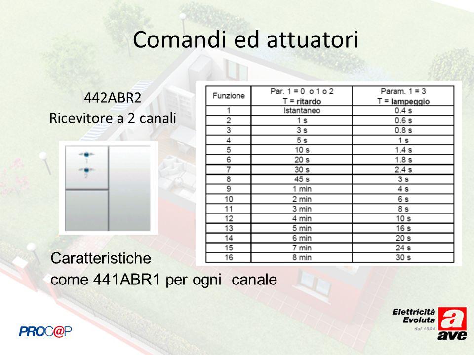 442ABR2 Ricevitore a 2 canali Caratteristiche come 441ABR1 per ogni canale Comandi ed attuatori
