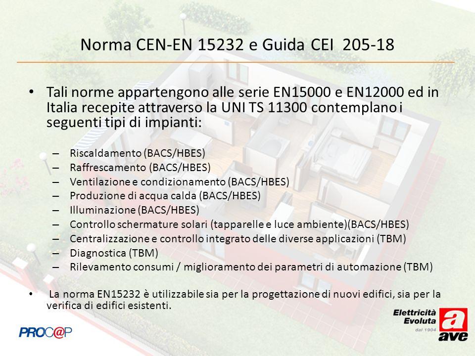 Norma CEN-EN 15232 e Guida CEI 205-18 Tali norme appartengono alle serie EN15000 e EN12000 ed in Italia recepite attraverso la UNI TS 11300 contemplan