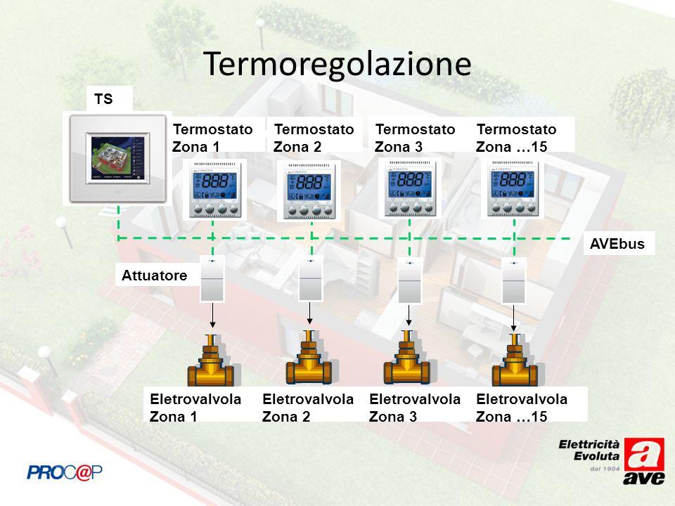 AVEbus Termostato Zona 1 Termostato Zona 2 Termostato Zona 3 Termostato Zona …15 Eletrovalvola Zona 1 Eletrovalvola Zona 2 Eletrovalvola Zona …15 Eletrovalvola Zona 3 TS Attuatore Termoregolazione