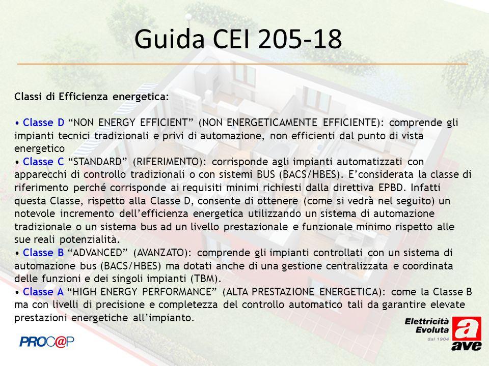 Classi di Efficienza energetica: Classe D NON ENERGY EFFICIENT (NON ENERGETICAMENTE EFFICIENTE): comprende gli impianti tecnici tradizionali e privi d