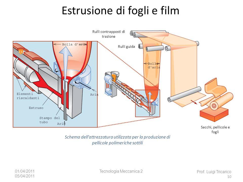 Tecnologia Meccanica 201/04/2011 05/04/2011 Estrusione di fogli e film Prof. Luigi Tricarico 10 Schema dellattrezzatura utilizzata per la produzione d