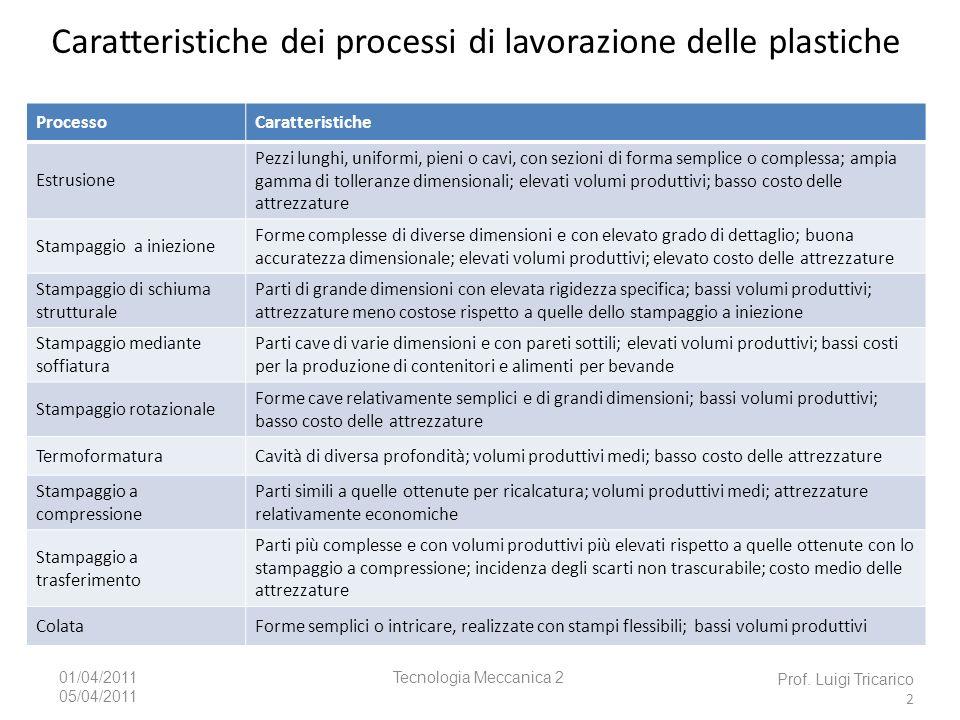 Tecnologia Meccanica 201/04/2011 05/04/2011 Caratteristiche dei processi di lavorazione delle plastiche Prof. Luigi Tricarico 2 ProcessoCaratteristich