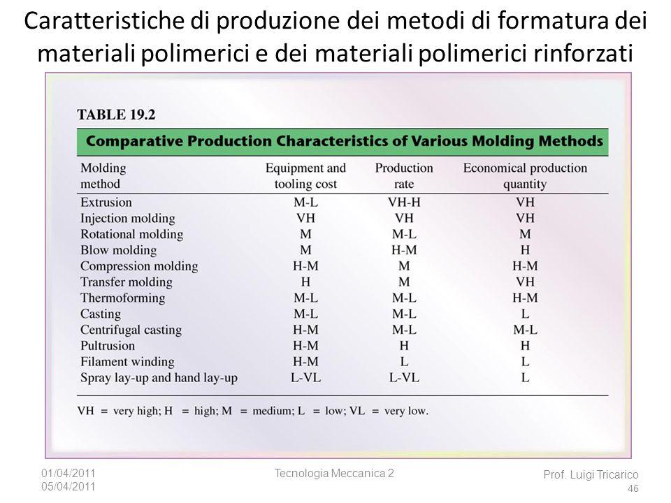 Tecnologia Meccanica 201/04/2011 05/04/2011 Prof. Luigi Tricarico 46 Caratteristiche di produzione dei metodi di formatura dei materiali polimerici e
