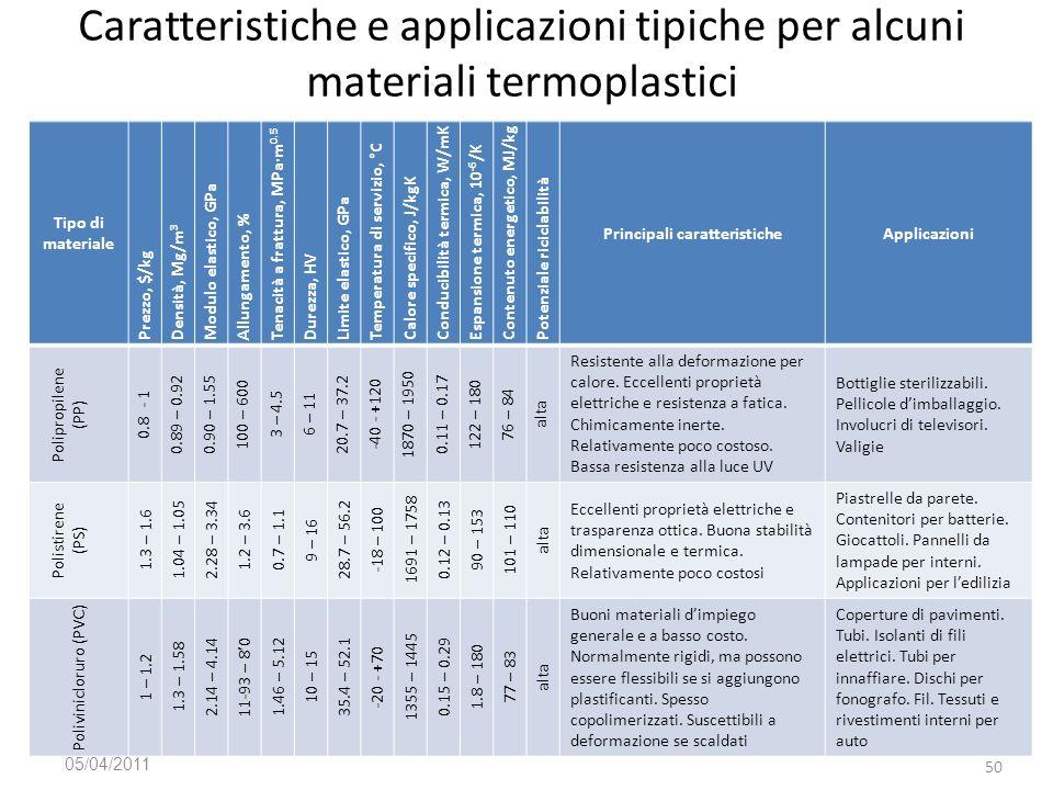 Tecnologia Meccanica 201/04/2011 05/04/2011 Prof. Luigi Tricarico 50 Tipo di materiale Prezzo, $/kg Densità, Mg/m 3 Modulo elastico, GPa Allungamento,