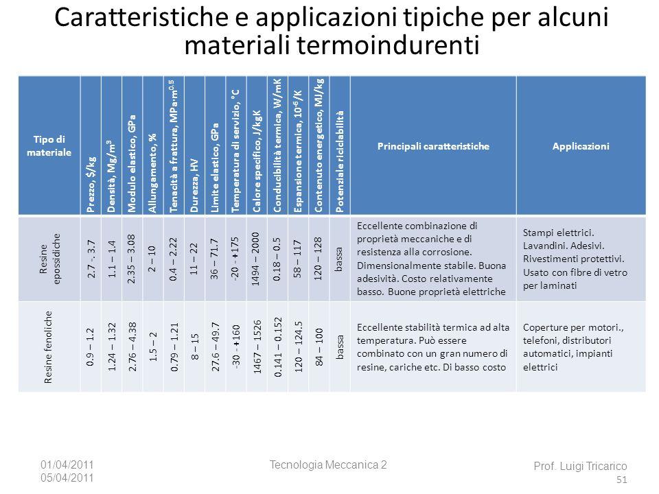 Tecnologia Meccanica 201/04/2011 05/04/2011 Prof. Luigi Tricarico 51 Caratteristiche e applicazioni tipiche per alcuni materiali termoindurenti Tipo d