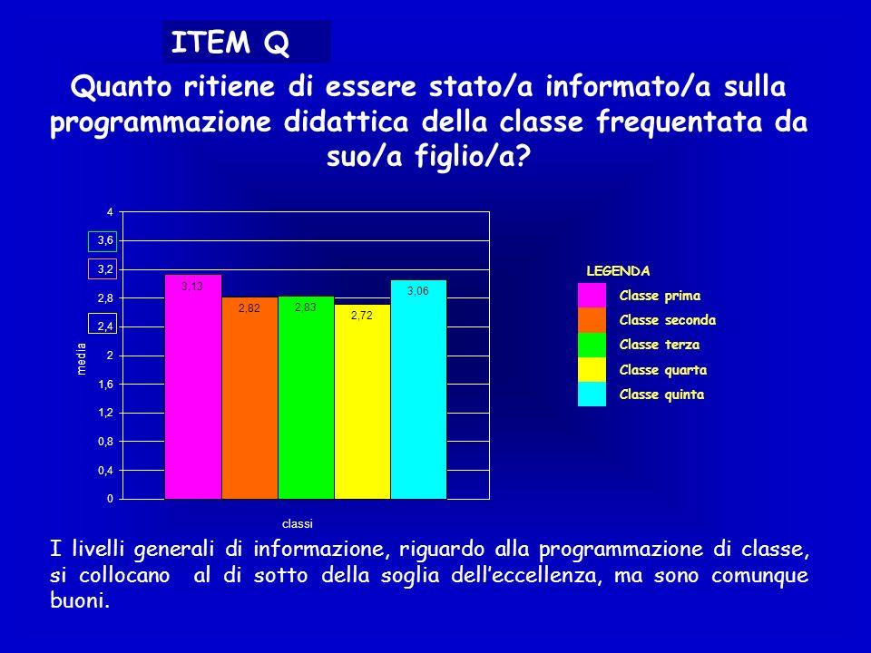 ITEM Q Quanto ritiene di essere stato/a informato/a sulla programmazione didattica della classe frequentata da suo/a figlio/a? LEGENDA Classe prima Cl