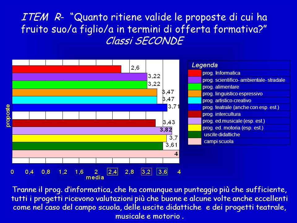 ITEM R- Quanto ritiene valide le proposte di cui ha fruito suo/a figlio/a in termini di offerta formativa? Classi SECONDE Legenda prog. Informatica pr