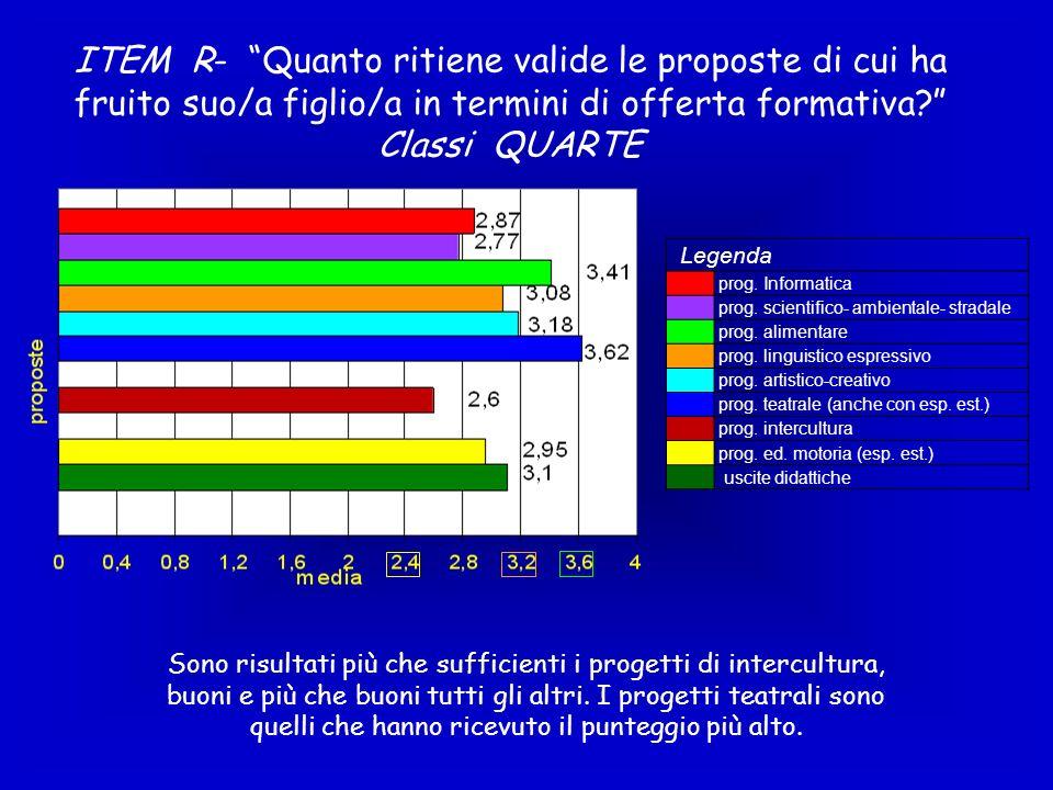 ITEM R- Quanto ritiene valide le proposte di cui ha fruito suo/a figlio/a in termini di offerta formativa? Classi QUARTE Legenda prog. Informatica pro