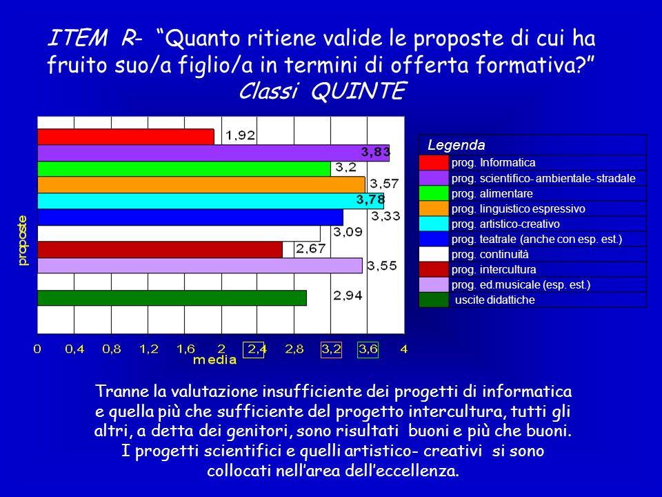 ITEM R- Quanto ritiene valide le proposte di cui ha fruito suo/a figlio/a in termini di offerta formativa? Classi QUINTE Legenda prog. Informatica pro