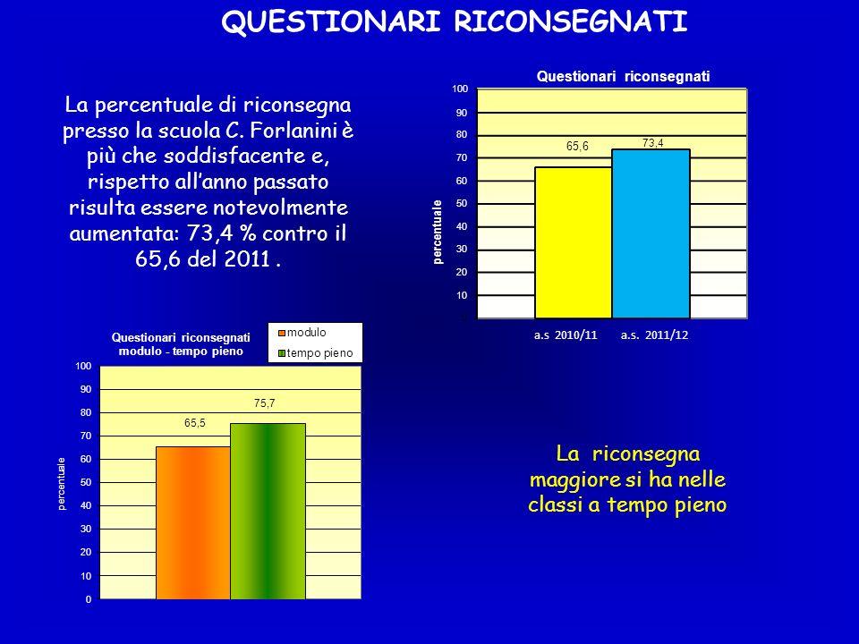 QUESTIONARI RICONSEGNATI La riconsegna maggiore si ha nelle classi a tempo pieno La percentuale di riconsegna presso la scuola C. Forlanini è più che