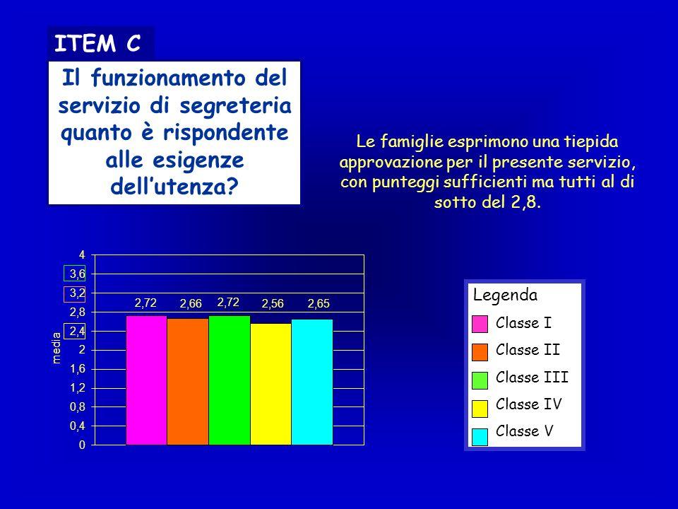 ITEM C Il funzionamento del servizio di segreteria quanto è rispondente alle esigenze dellutenza? Legenda Classe I Classe II Classe III Classe IV Clas